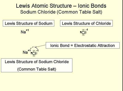 lewis structure sodium chloride salt